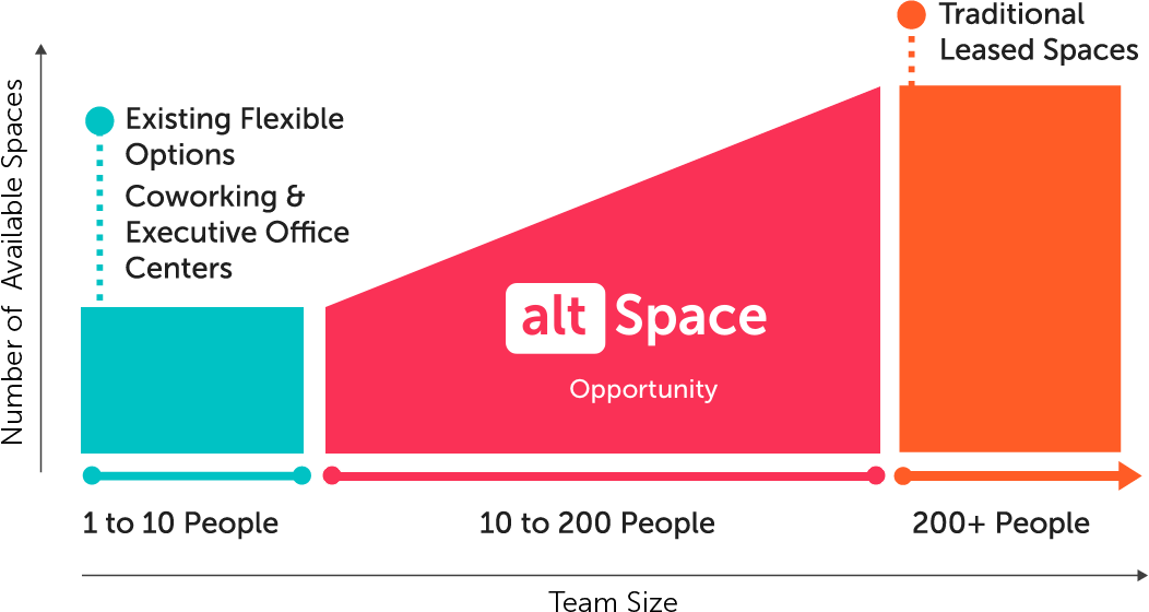 altSpace Cost