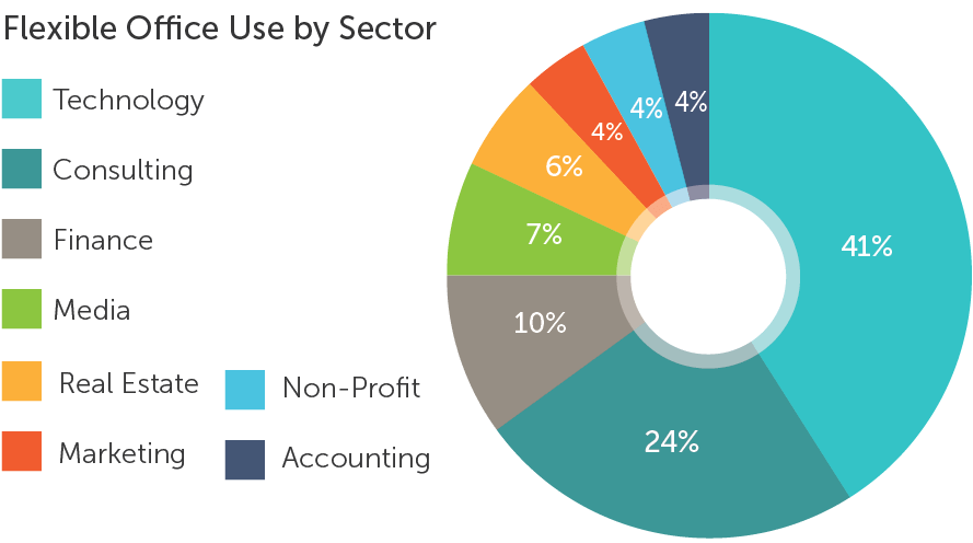 Flexible Office Use by Sector