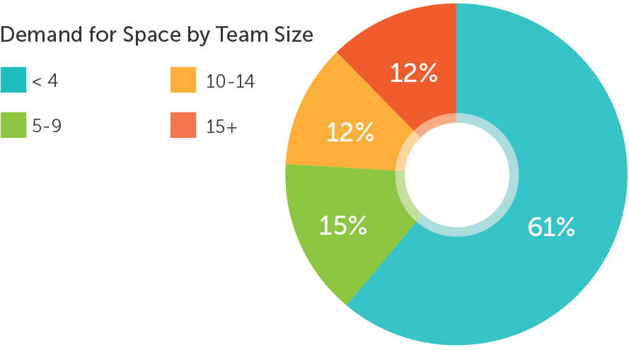 Demand for Space by Team Size