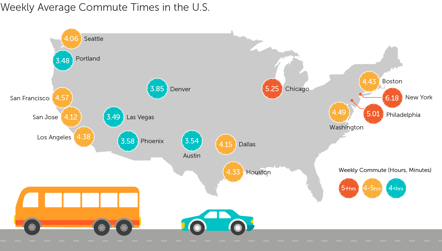 Weekly Average Commute Times in the US