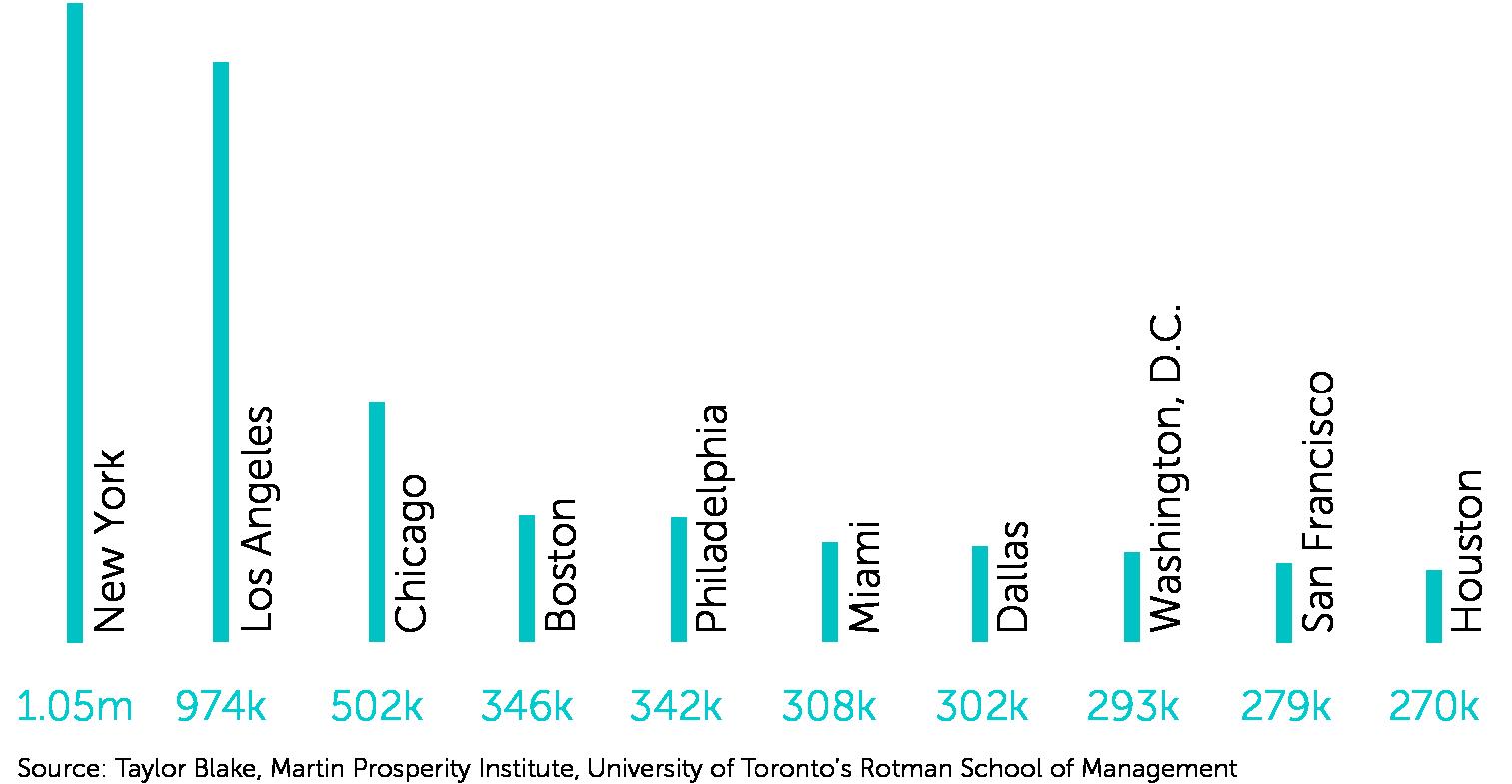 Student Population in Major Cities