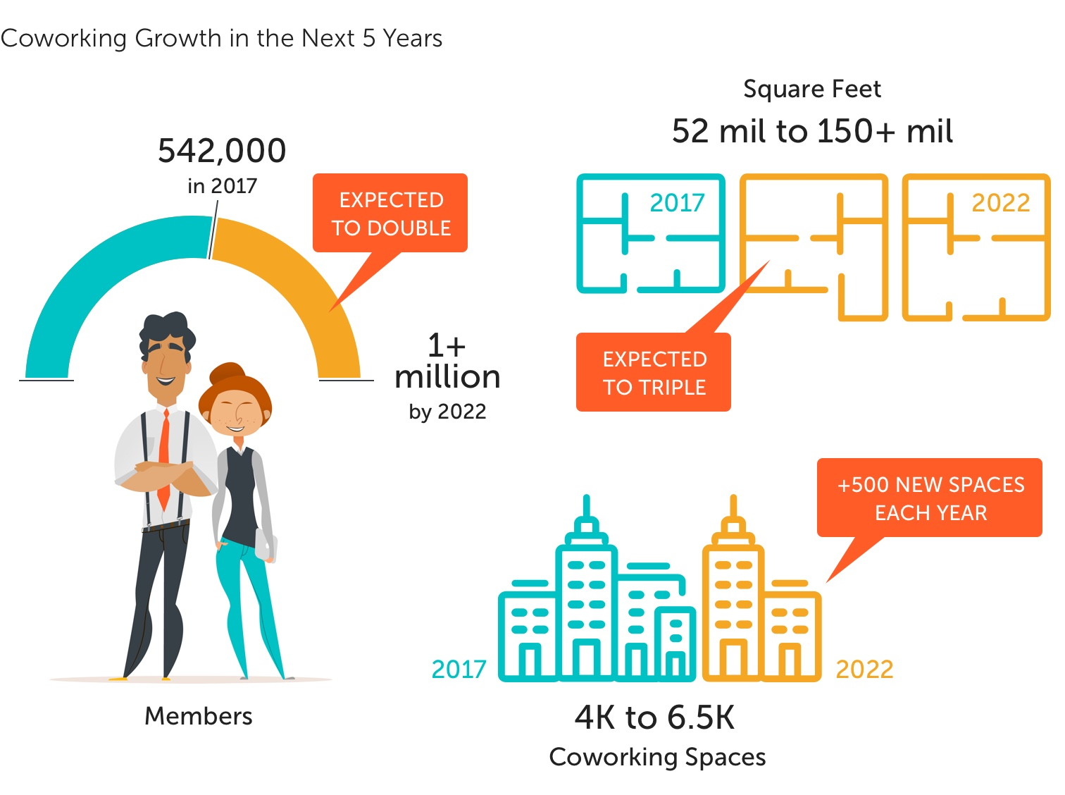 Coworking Growth in the Next 5 Years