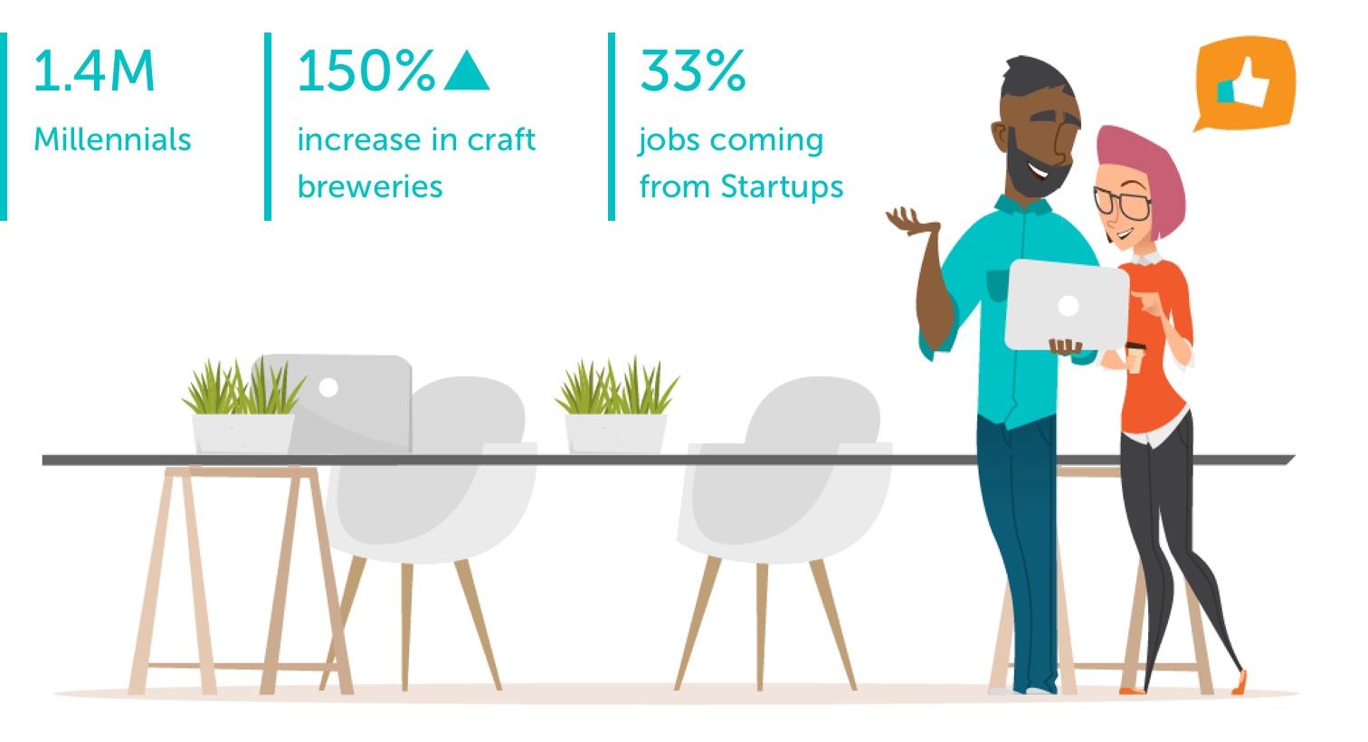 Atlanta Flexible Office Stats