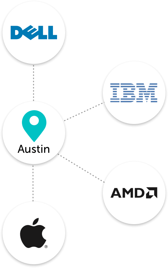 Austin Tech companies